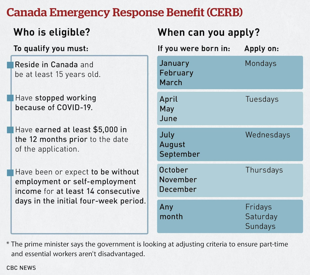 Have Questions About Canada Emergency Response Benefit This Lawyer Has Answers Cbc News