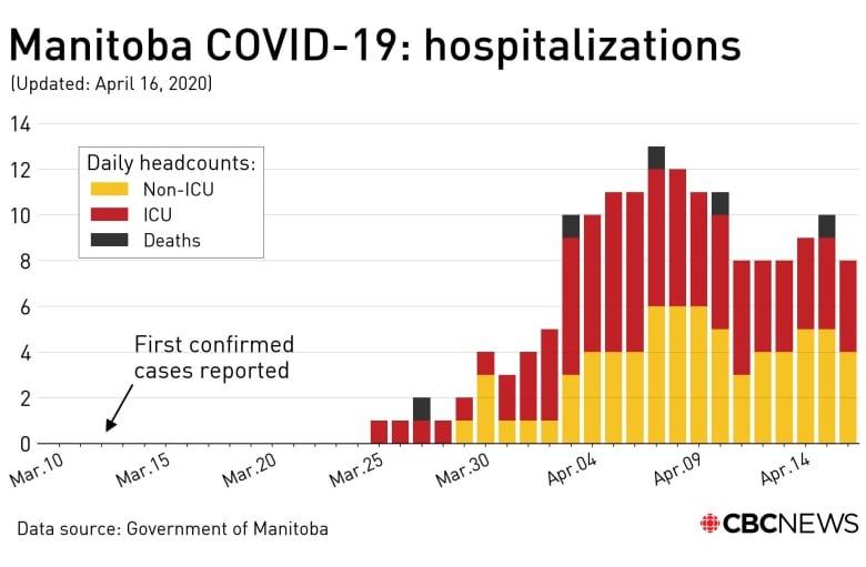 Zero new cases of COVID-19 in Manitoba announced April 17