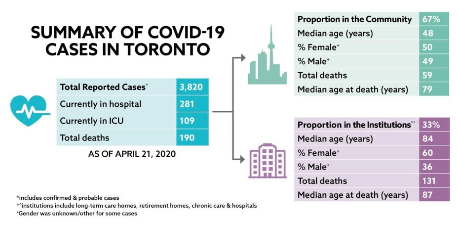 Toronto Reports 190 Deaths Related To Covid 19 As Medical Officer Warns Of Second Wave Cbc News