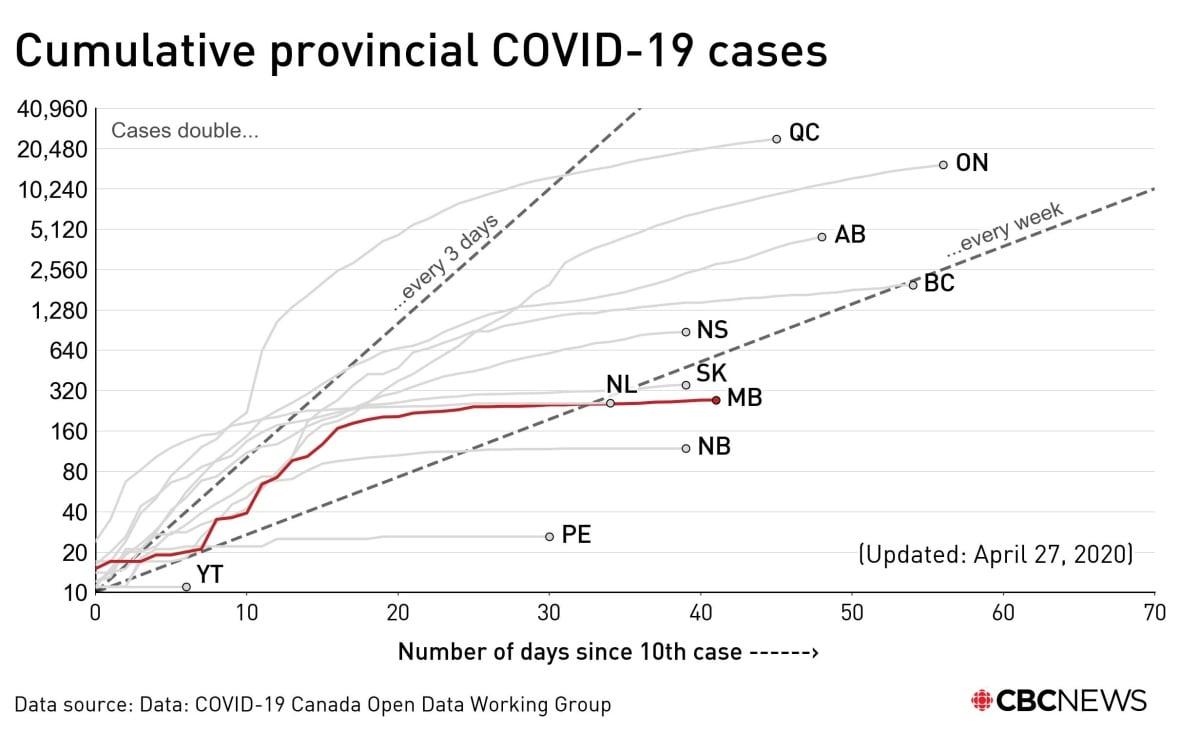 cumulative-provincial-covid-19-cases-april-27.jpg