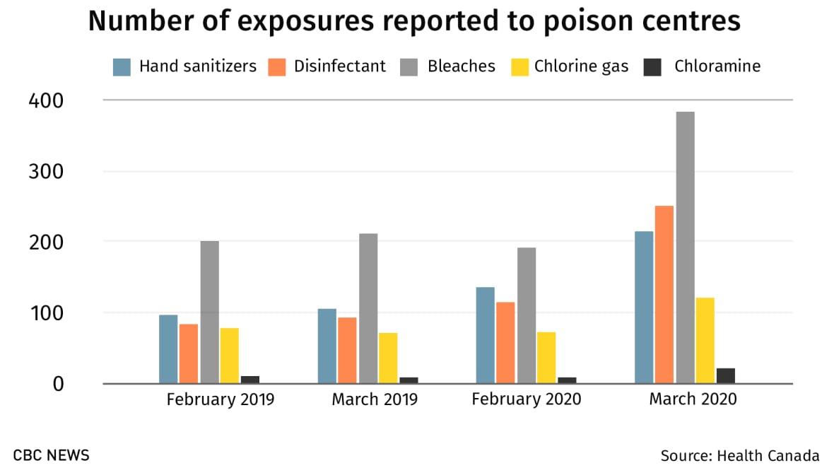 https://i.cbc.ca/1.5552822.1588361465!/fileImage/httpImage/image.jpeg_gen/derivatives/original_1180/poison-centre-exposures-reported.jpeg