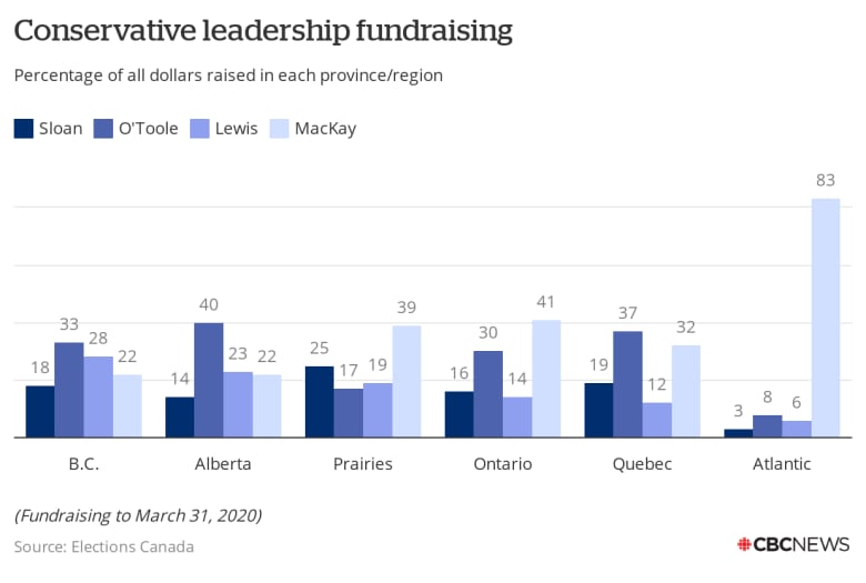 Fundraising figures show the Conservative leadership race is far from over