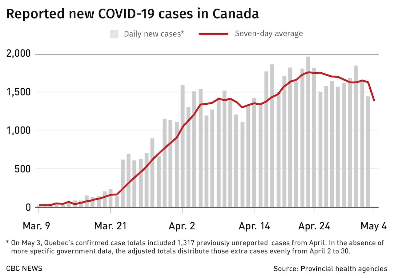 Coronavirus What S Happening In Canada And Around The World On May 5 Cbc News