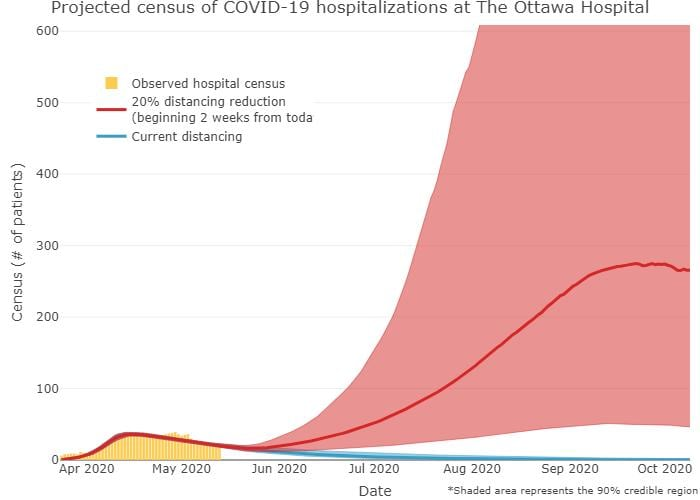 Epidemiologists Brace For 2nd Wave Of Covid 19 And It May Come In September Cbc News