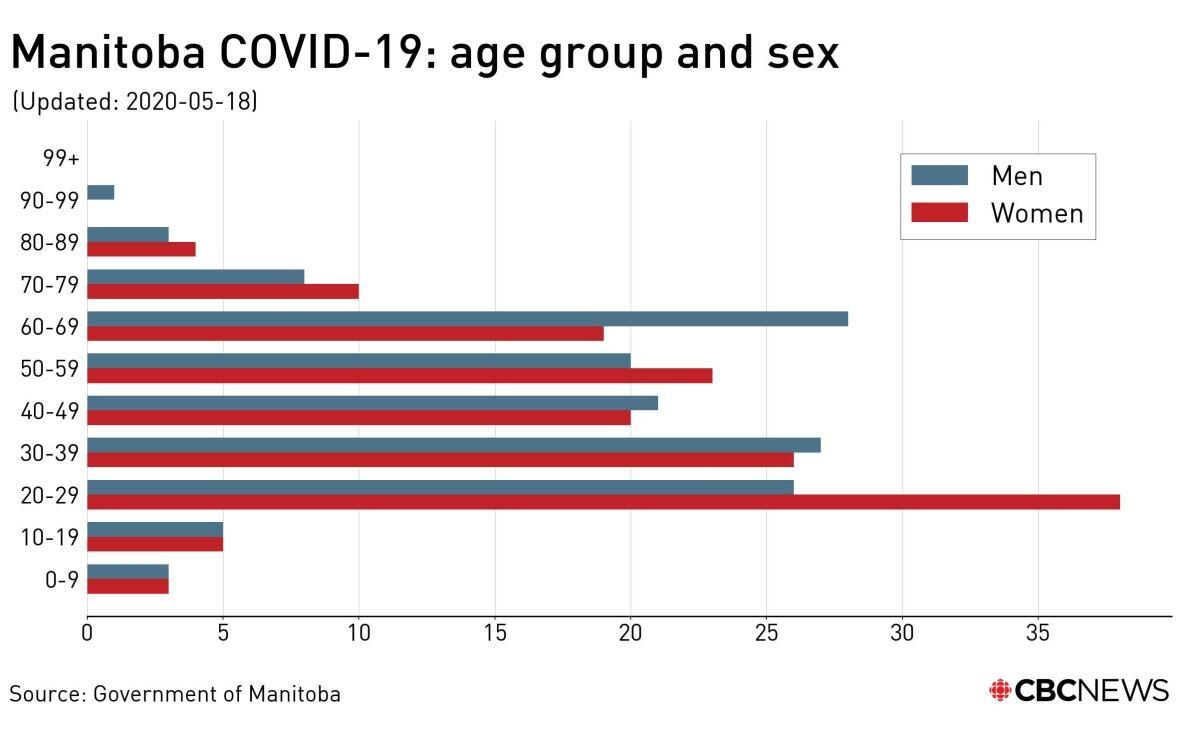 https://i.cbc.ca/1.5574549.1589826808!/fileImage/httpImage/image.jpg_gen/derivatives/original_1180/covid-manitoba-may-18-demographics.jpg