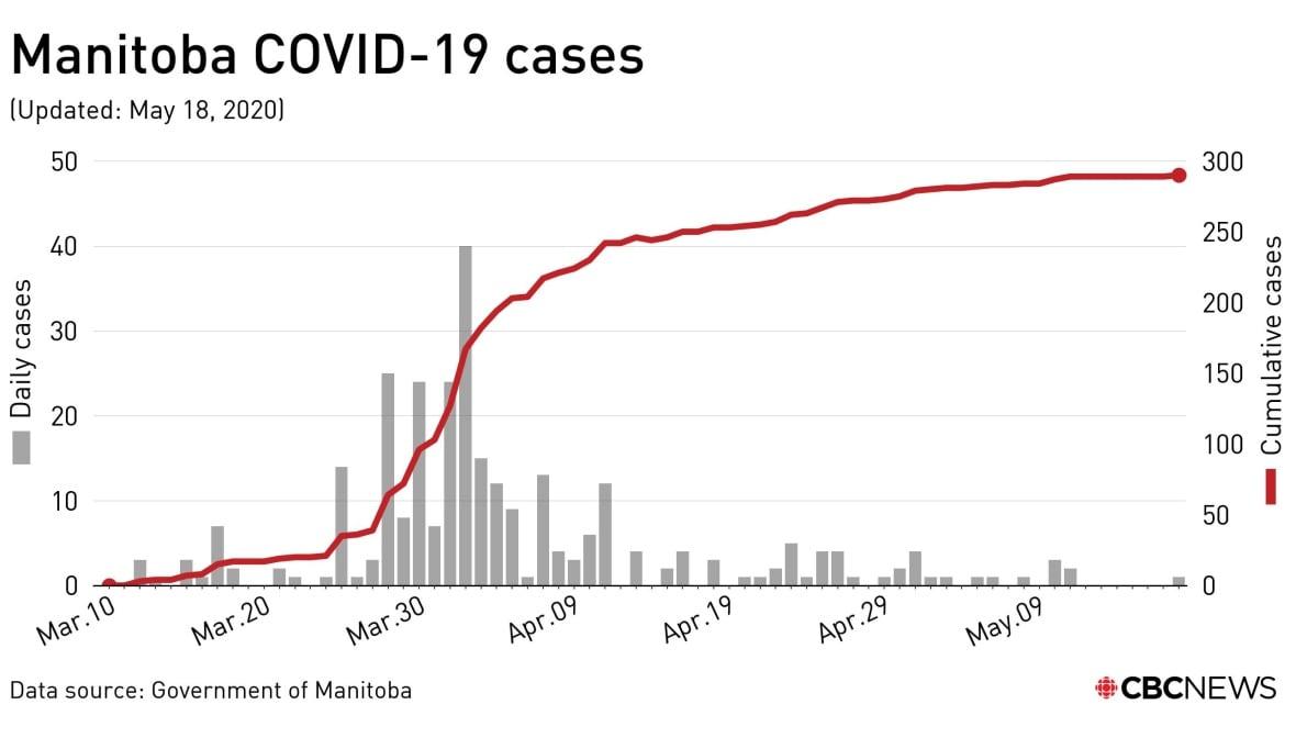 https://i.cbc.ca/1.5574552.1589826912!/fileImage/httpImage/image.jpg_gen/derivatives/original_1180/covid-manitoba-may-18-cases.jpg