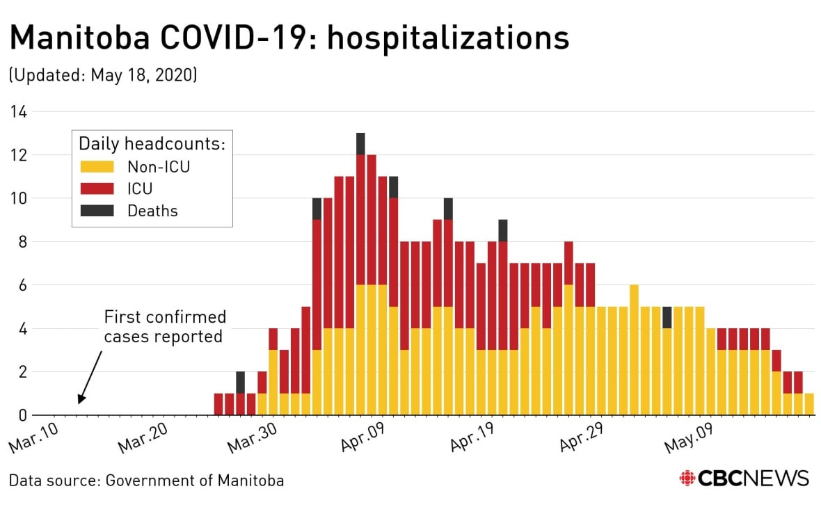 https://i.cbc.ca/1.5574554.1589826993!/fileImage/httpImage/image.jpg_gen/derivatives/original_1180/covid-manitoba-may18-hospitalizations.jpg