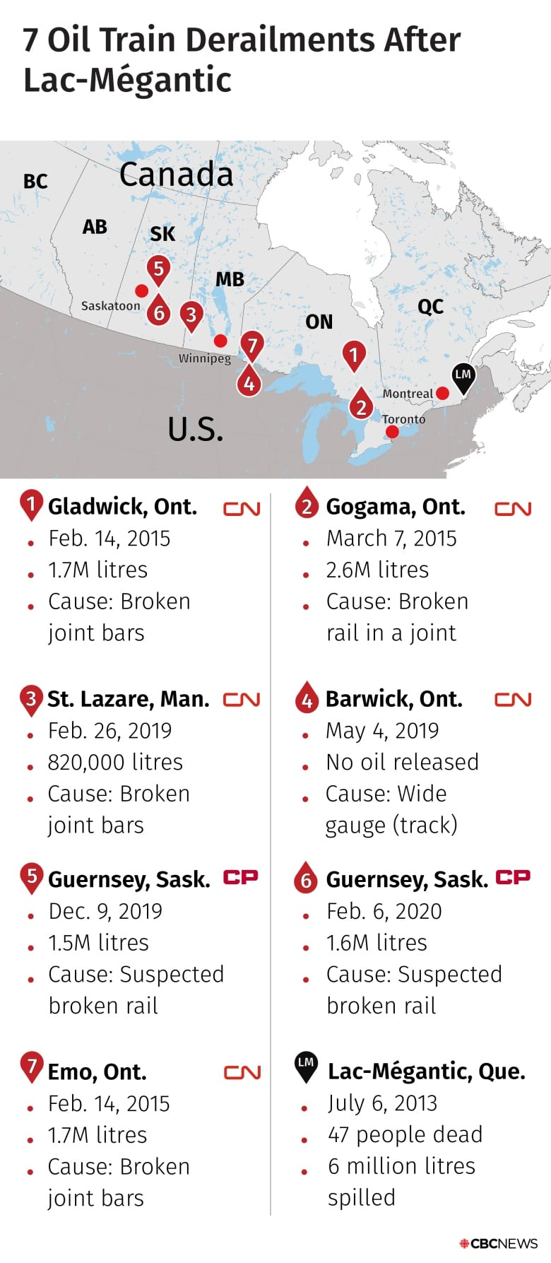 Why crude oil trains keep derailing and exploding in Canada — even after the Lac-Mégantic disaster