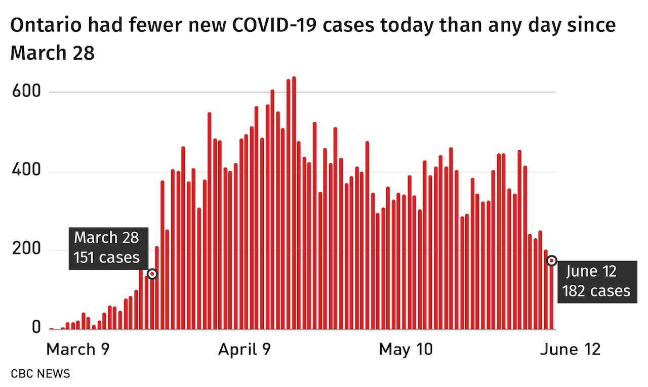 The Latest On The Coronavirus Outbreak For June 12 Cbc News