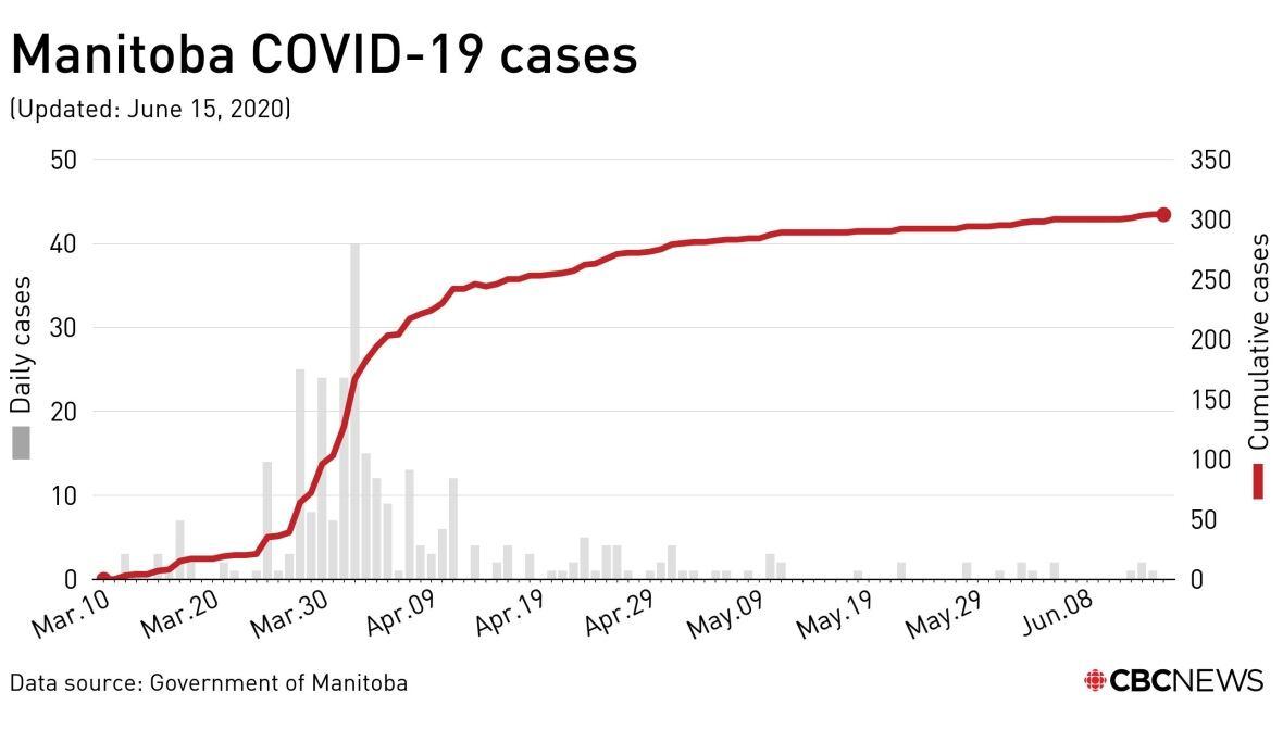 https://i.cbc.ca/1.5612808.1592246829!/fileImage/httpImage/image.jpg_gen/derivatives/original_1180/manitoba-covid-19-cases.jpg