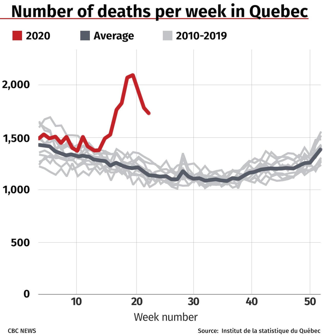 New Statscan Data Reveals Hundreds Of Excess Deaths In Canada Amid Pandemic Cbc News