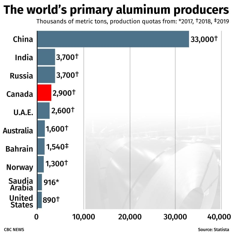 How new American tariffs on Canadian aluminum could backfire