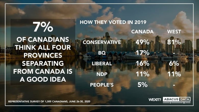 Most Canadians opposed to Wexit, but poll finds new party could pose challenge to Conservatives