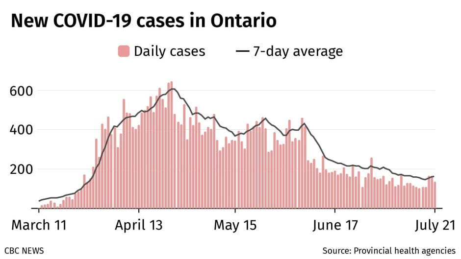 Chart Tracking Ontario Covid 19 Cases Cbc News