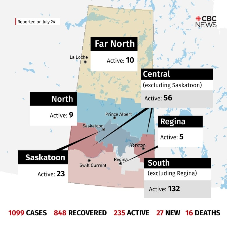 Sask. reports 37 new COVID-19 cases, numbers jump in Central region