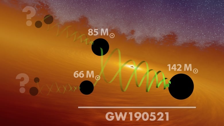 Astronomers detect gravitational waves from the most massive black hole merger yet