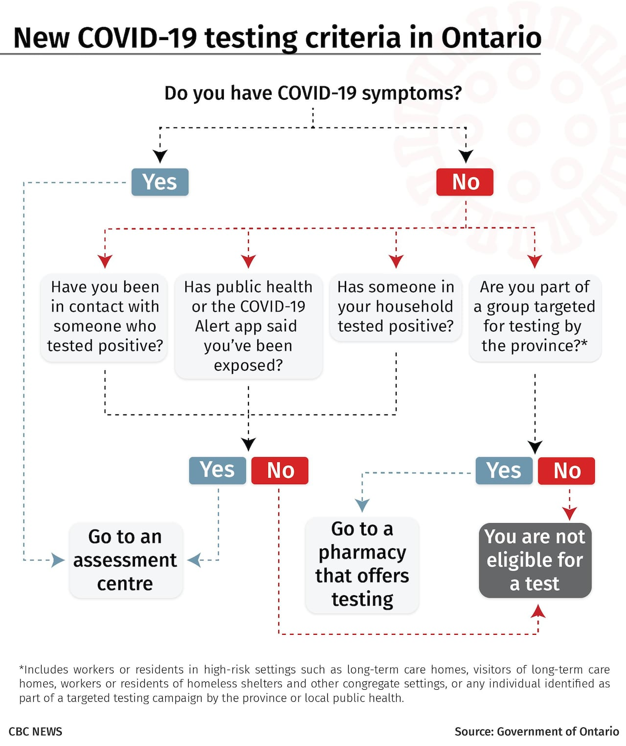 Confused About Covid 19 Testing Guidelines Find Out If You Should Get Tested Cbc News