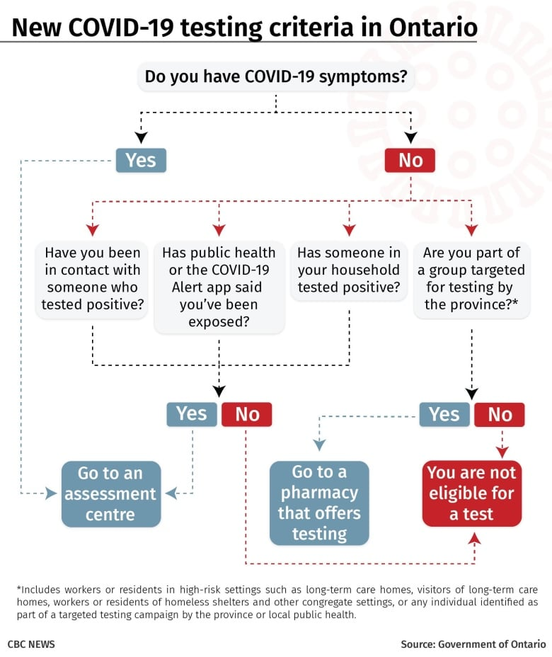 COVID-19 testing available at 4 Windsor and Chatham-Kent pharmacies