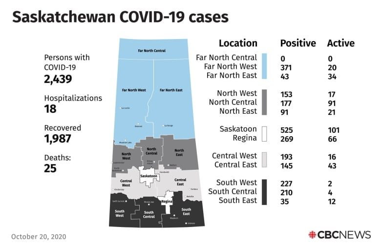 Sask. adds 44 new COVID cases; active cases now at 427