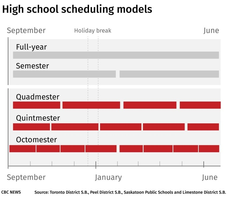 High schoolers, educators worry condensed schedules will bring 'information overload'