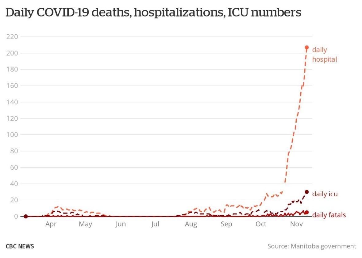 https://i.cbc.ca/1.5796956.1605034233!/fileImage/httpImage/image.jpg_gen/derivatives/original_1180/daily-covid-19-deaths-hospitalizations-icu-numbers-in-manitoba-nov-10-2020.jpg