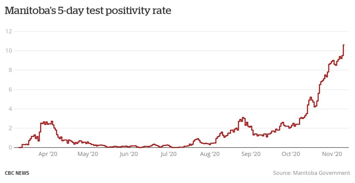 https://i.cbc.ca/1.5796963.1605034426!/fileImage/httpImage/image.jpg_gen/derivatives/original_1180/manitoba-s-5-day-test-positivity-rate-nov-10-2020.jpg