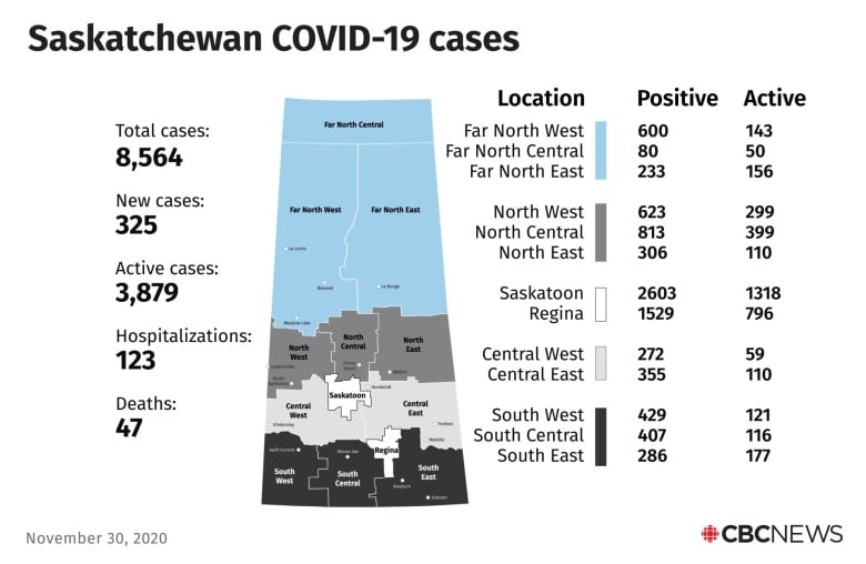 Sask. Has 3rd greatest COVID-19 case speed in state; two additional deaths Monday thumbnail