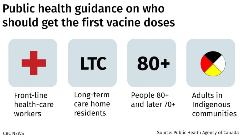 How Canadians will know when it's their turn to get vaccinated