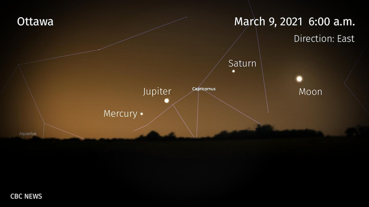 heads up  ... star showers are coming...  Planets-march-9-jupiter-saturn-mercury