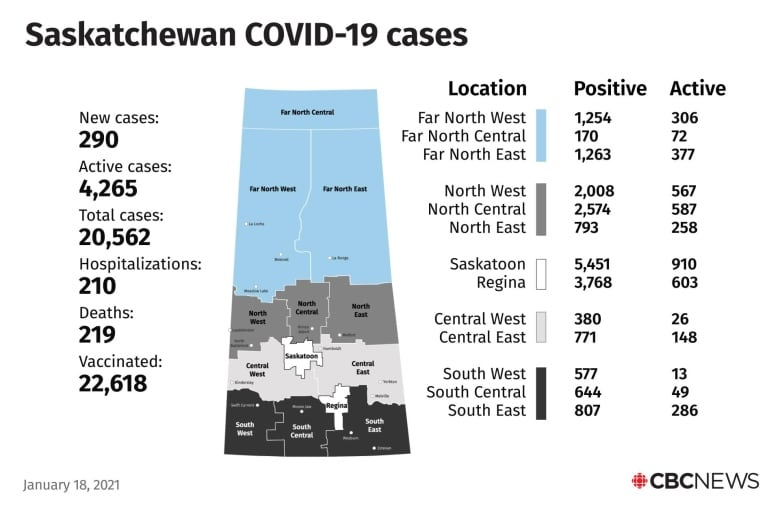 290 new COVID-19 cases, 4 deaths reported, 142 recoveries