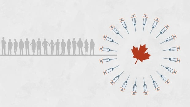 Track how many people have been given the COVID-19 vaccine across Canada   CBC News