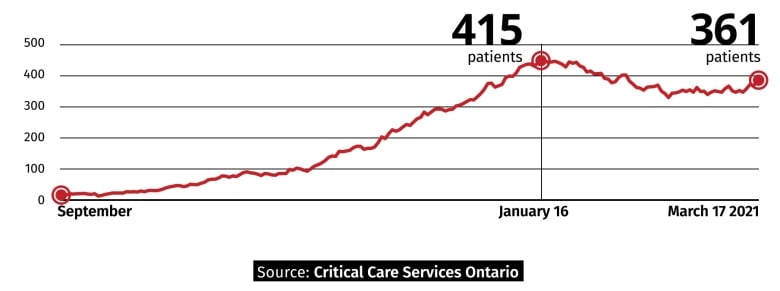 Ontario's 3rd wave of COVID-19 could hit younger adults harder. Here's why