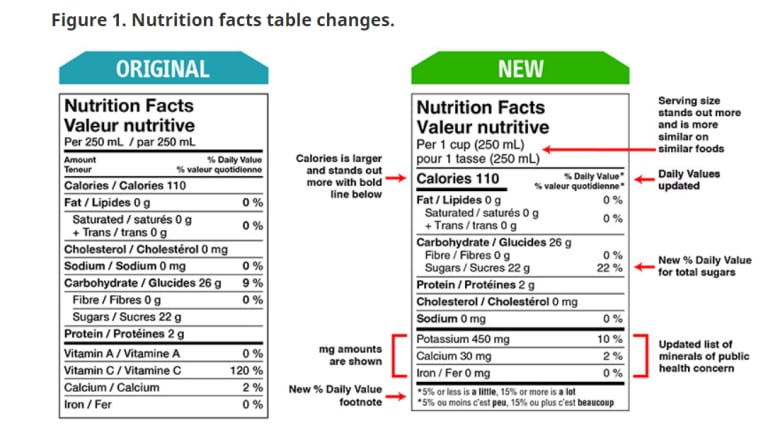 Want to know how much added sugar is in your favourite foods? Canadian companies don't have to tell you