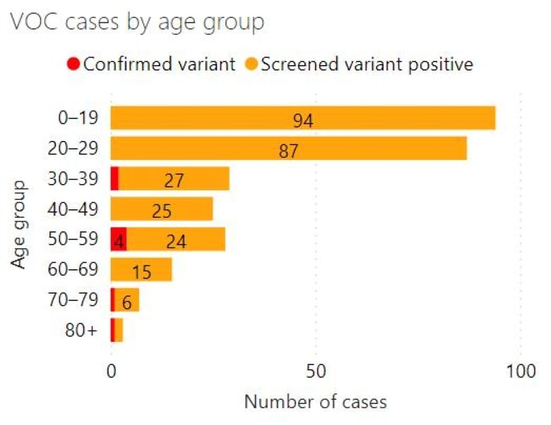 London's health unit issues warning as 50% of new COVID-19 cases involve youth under 22