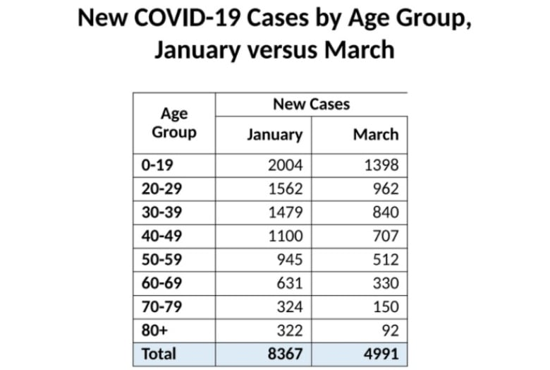 Top doctor predicts all Sask. people 18 and over could get 1st COVID vaccine dose by mid-May
