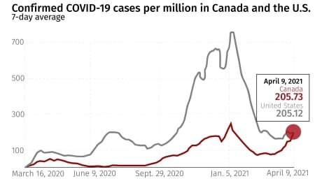 Canada's COVID-19 case rate now tops U.S. rate. Here's what the experts say