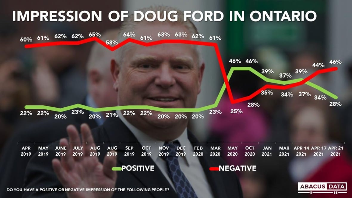 abacus-data-ford-poll.jpg