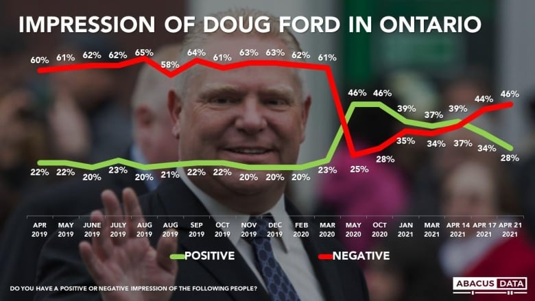 Doug Ford's popularity plummets as pandemic takes its toll