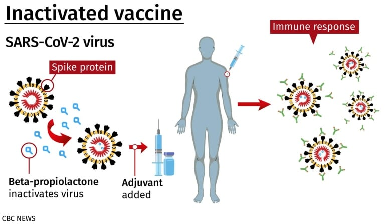 Not available in Canada: A look at COVID-19 vaccine tech from China, India and Cuba