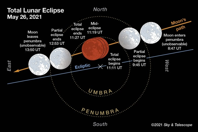 When and how to see the the lunar eclipse (and yes, the 'super moon')
