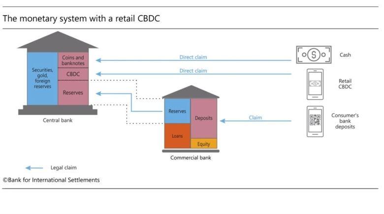 bis graphic on how digital currencies work