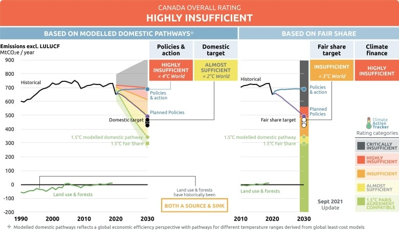 canada-profile-climate-action-tracker.jpg